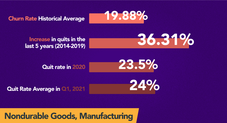 Nondurable Goods_ Manufacturing