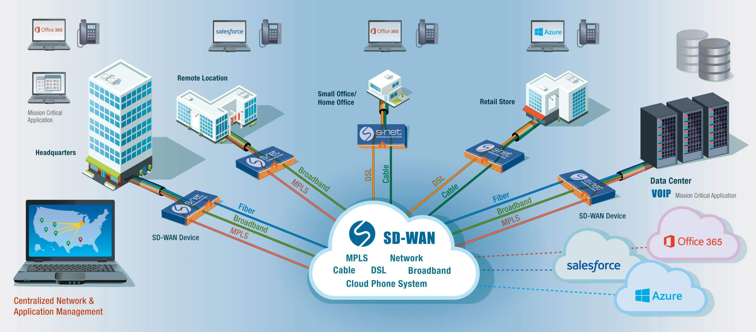 what is sd wan for business