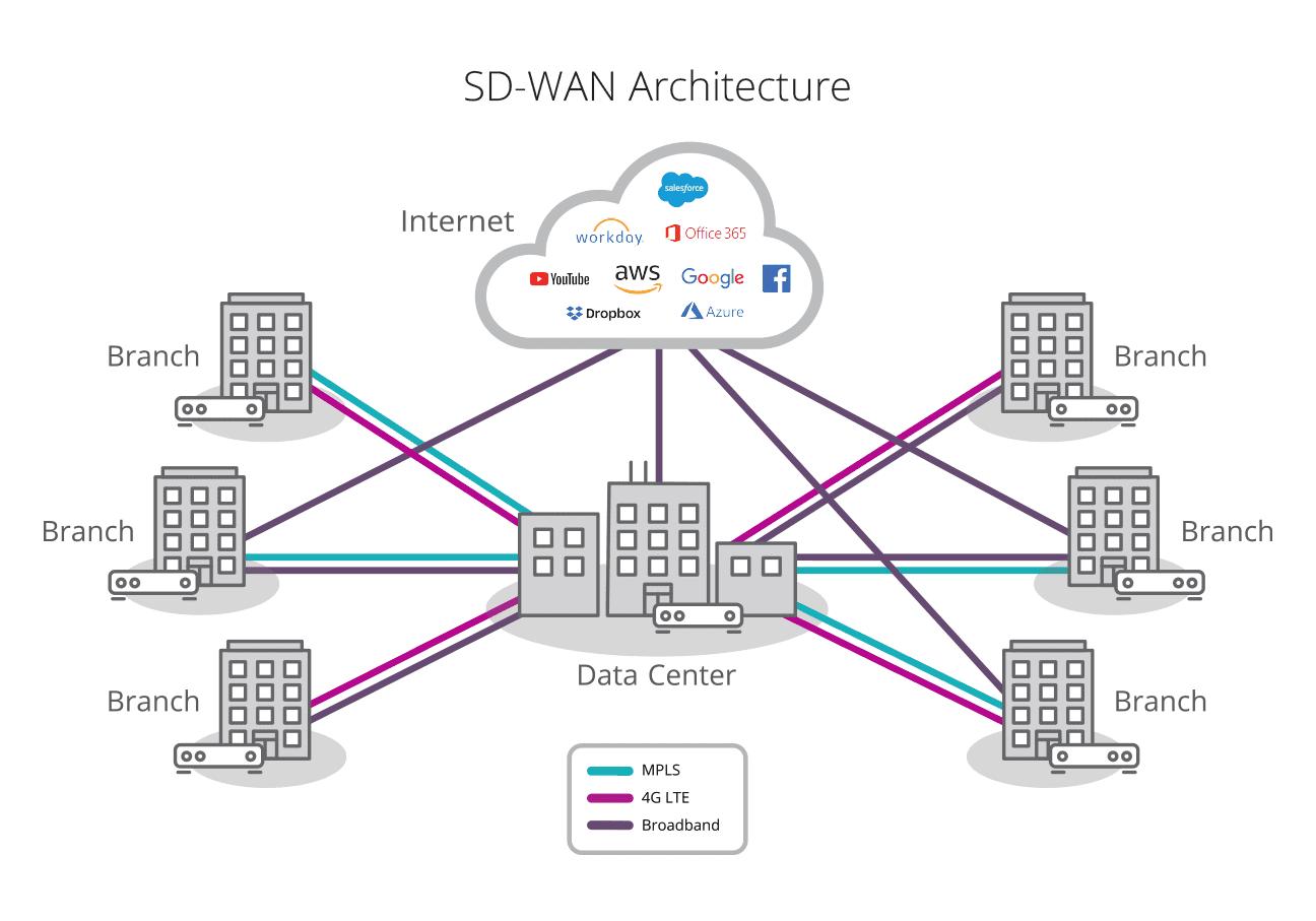 sd wan service providers architecture