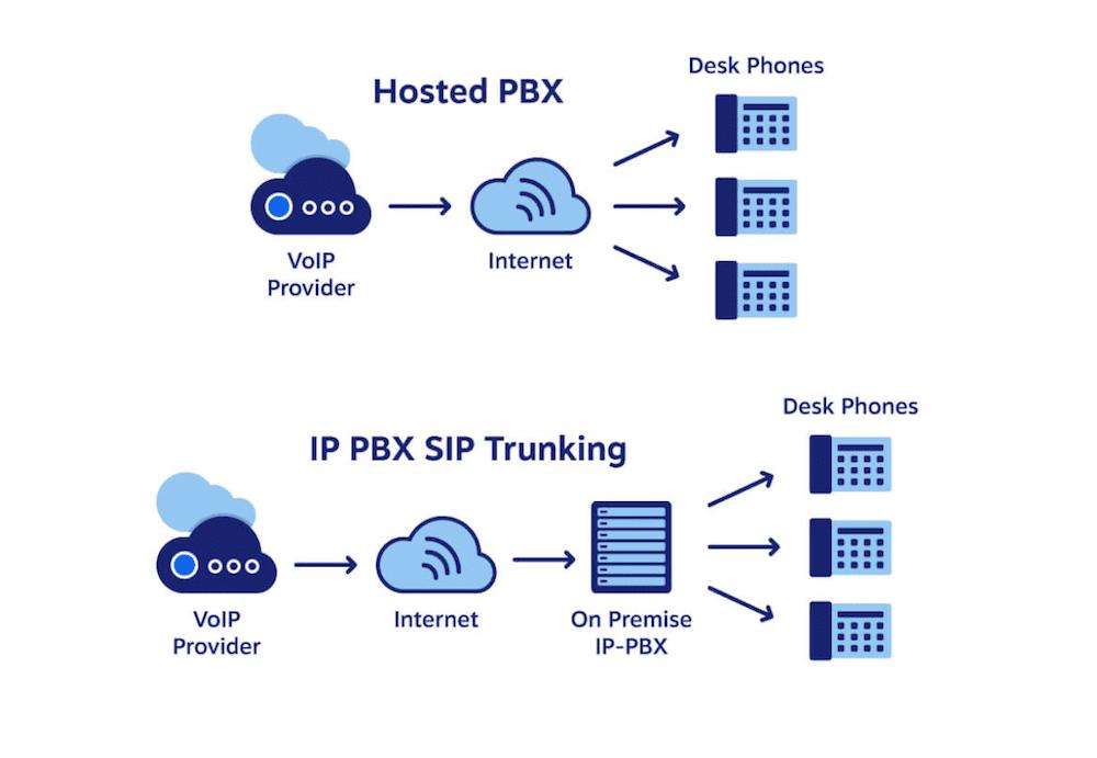 SIP vs PBX