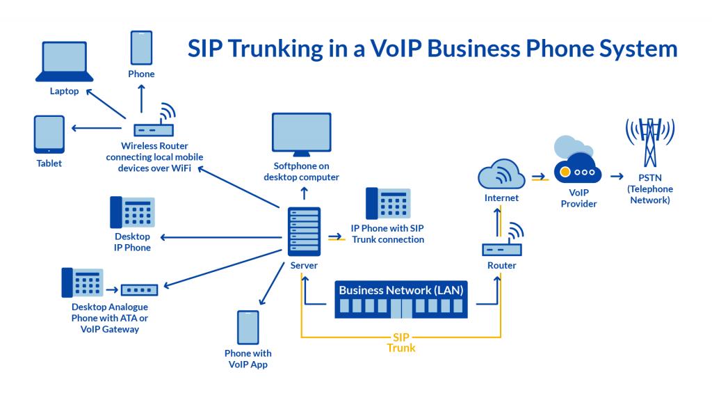 SIP Trunking Diagram