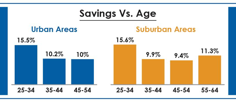SavingsVAge