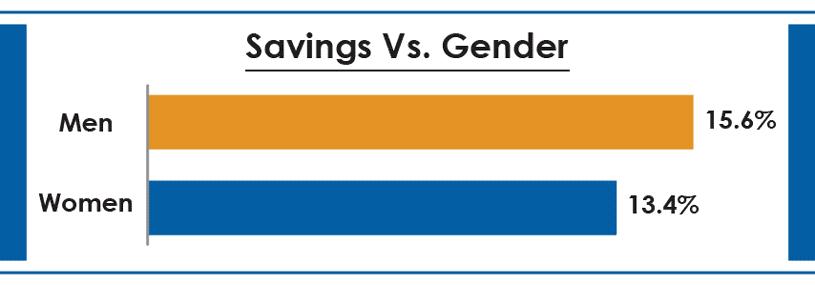 SavingsVGender