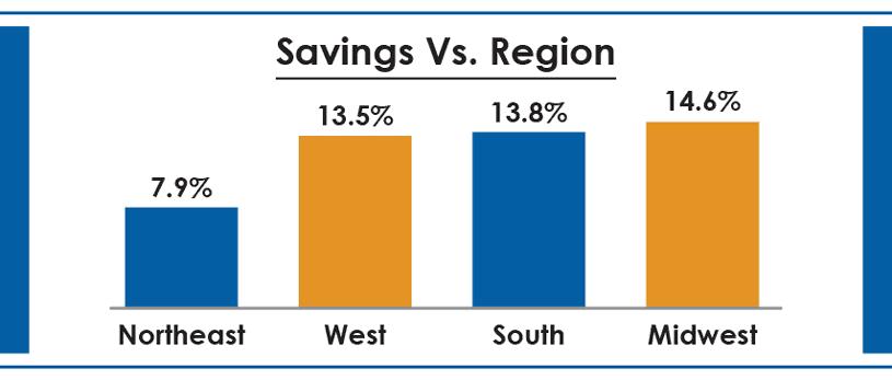 SavingsVRegion