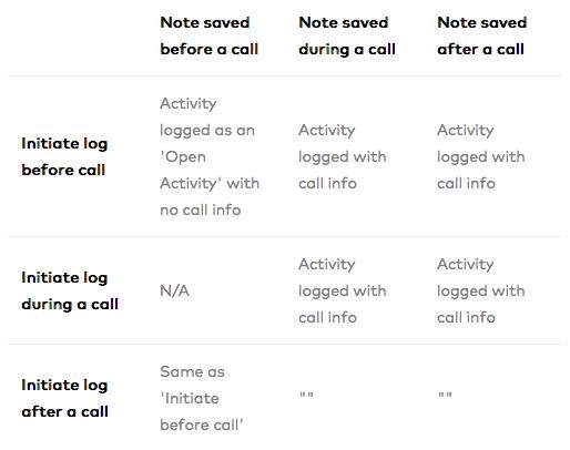 Activity Log Chart