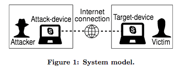 Figure 1: Attack device and target device