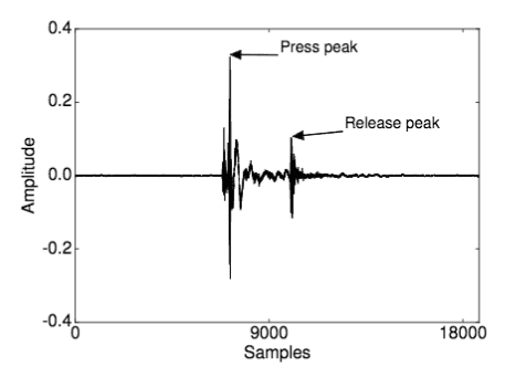 Amplitude Graph