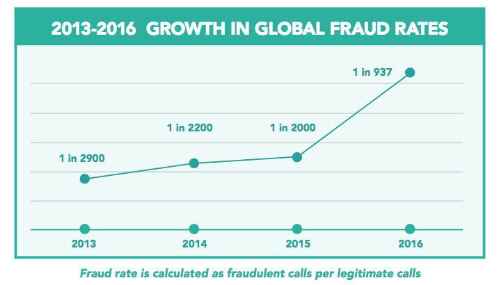 Growth in Global Fraud
