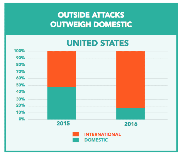 Outside Attacks Outweigh Domestic