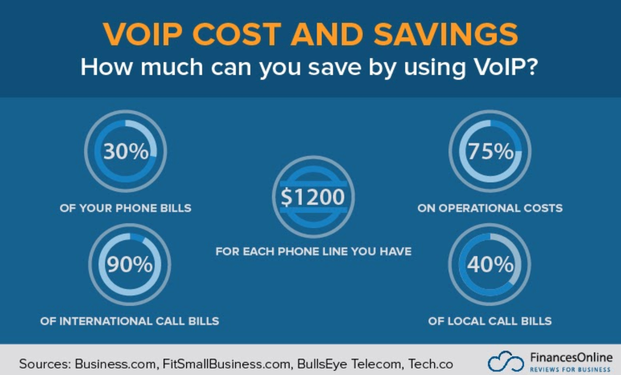 voip save costs