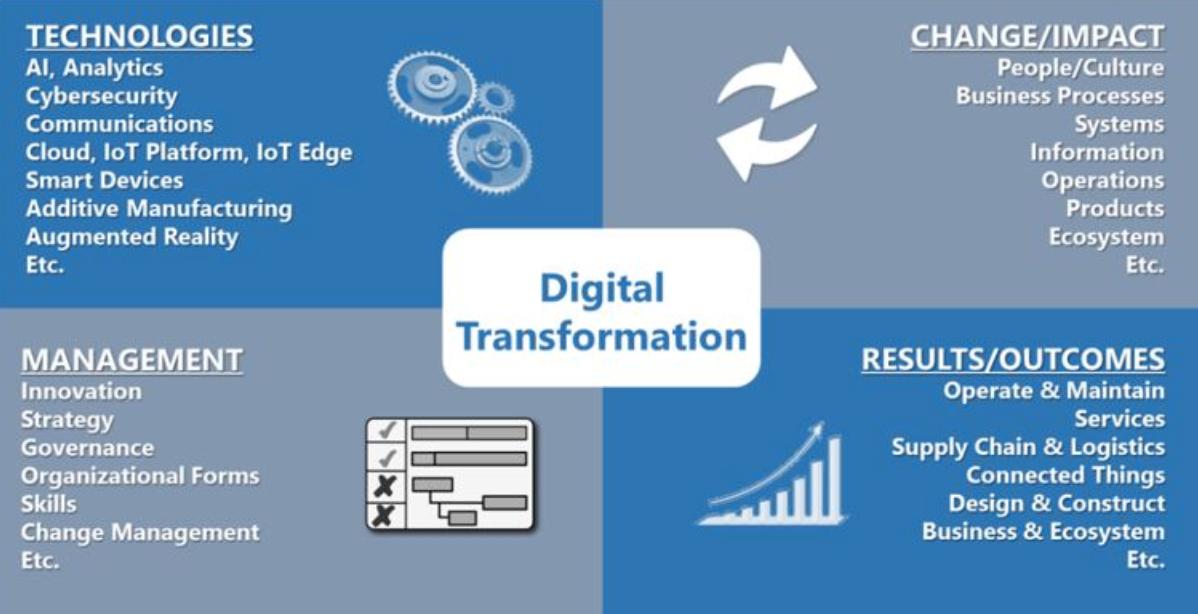CPaaS digital transformation