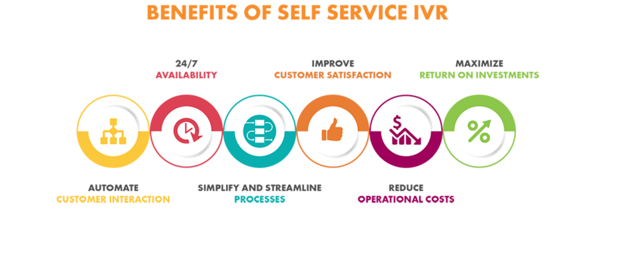 benefits of self-service IVR