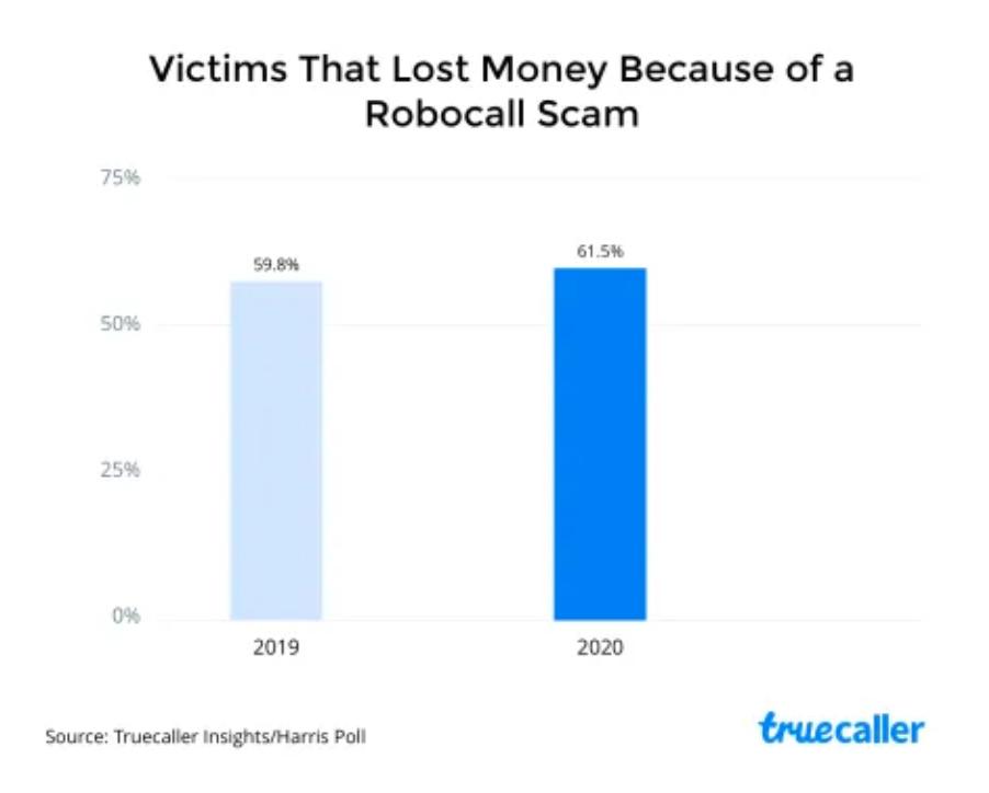 Robocalls cost people money