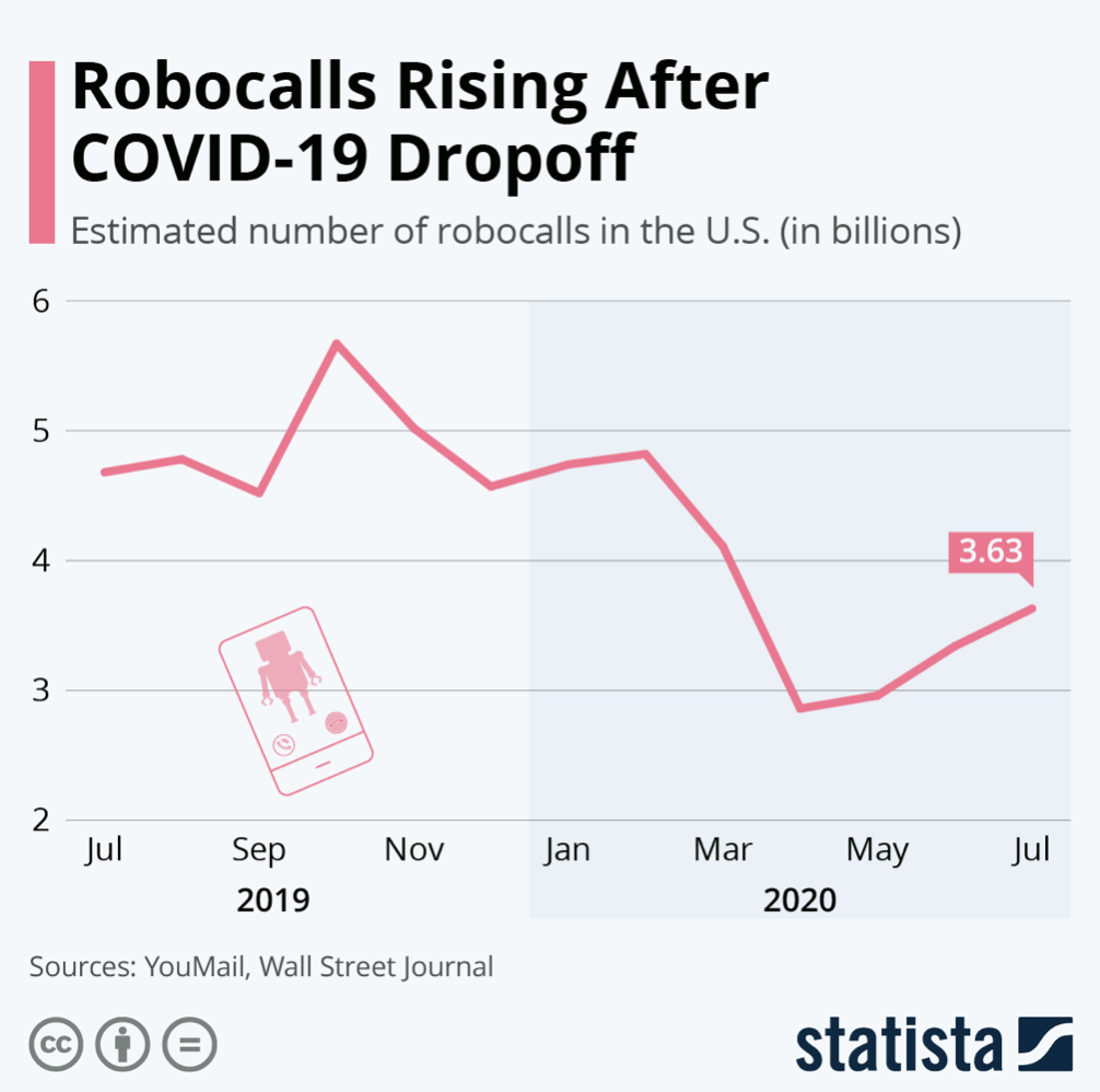 Robocalls in the era of COVID