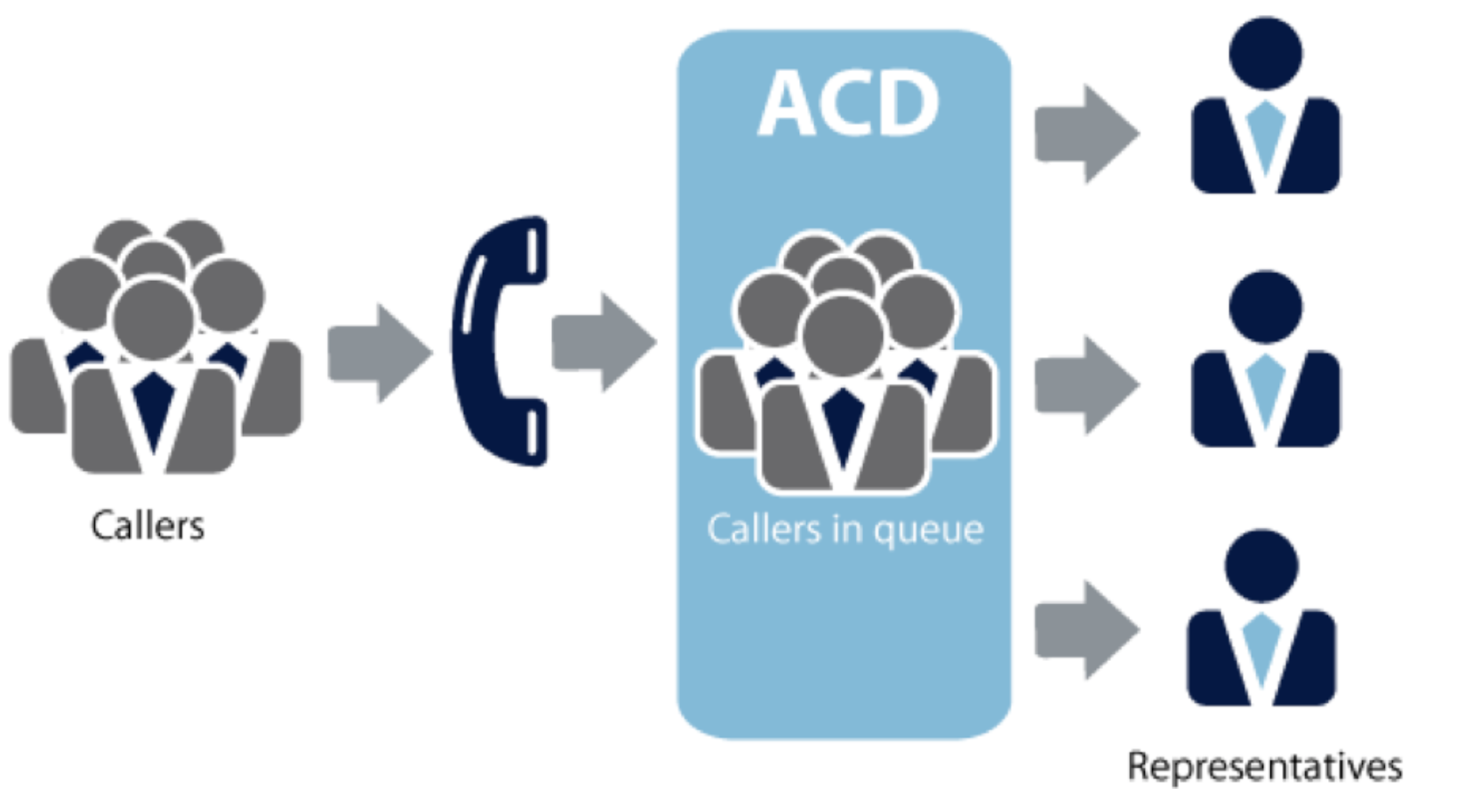 automatic caller distribution