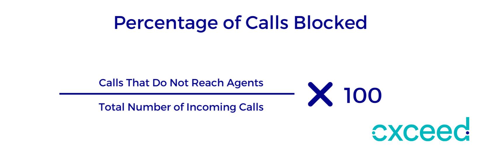 Calls blocked