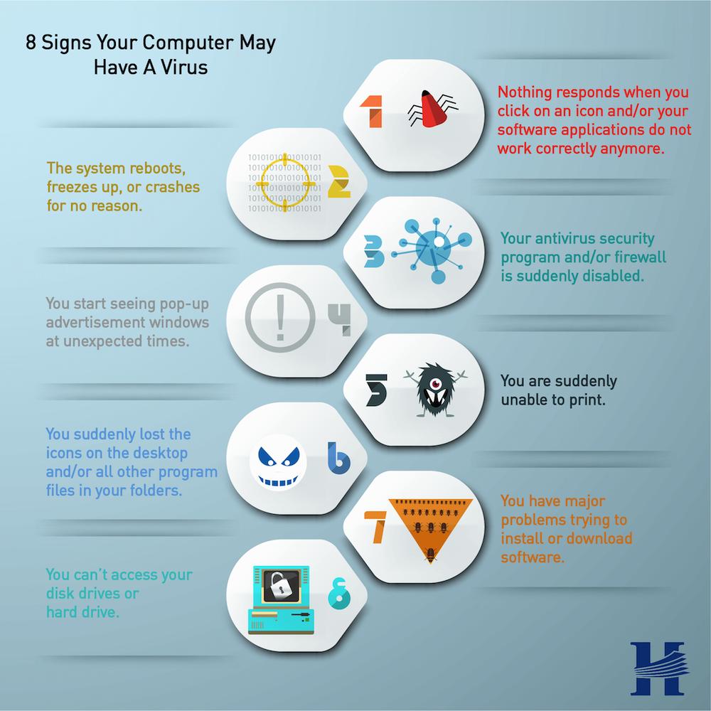 Signs of Virus