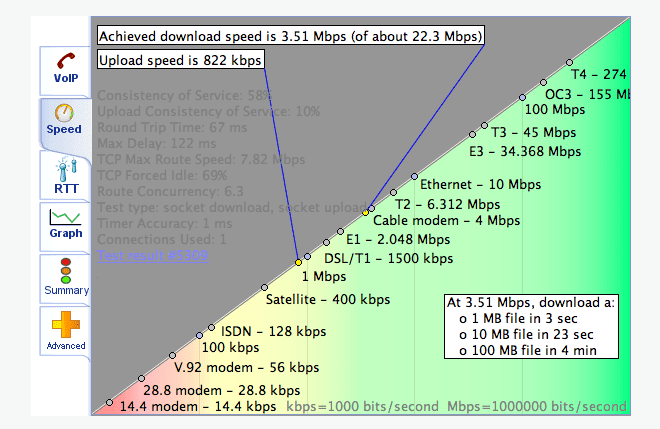 VoIP Speed Test Graph