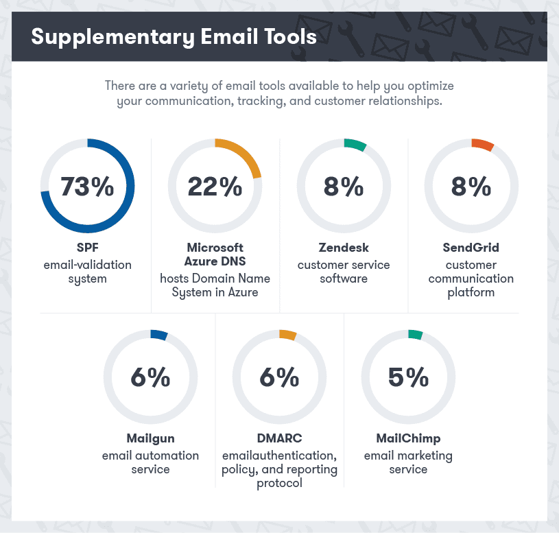 best email tools for business