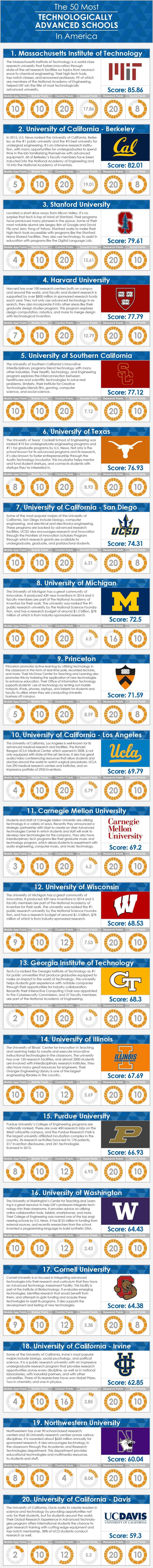 Tech Schools Infographic