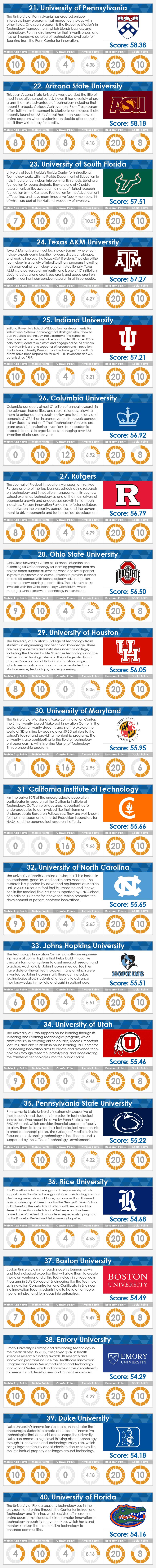 Tech-Schools-Part-2