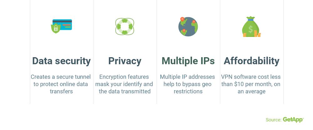 VPN VoIP Benefits