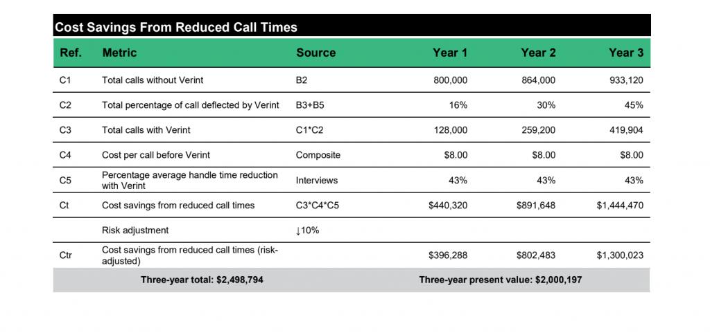 Verint Reduced Call Volumes - Saings GetVoIP News