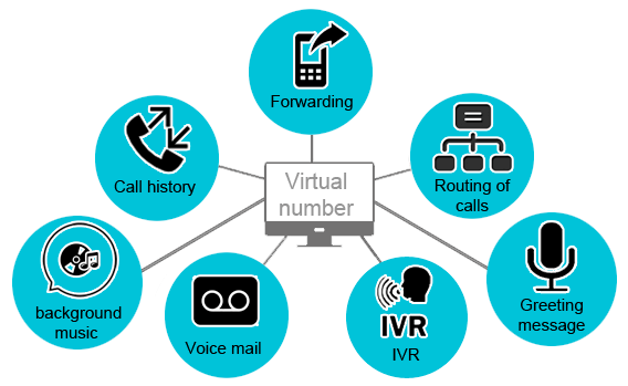 Virtual Phone Numbers Explained: What They Are and How to Get One  GetVoIP