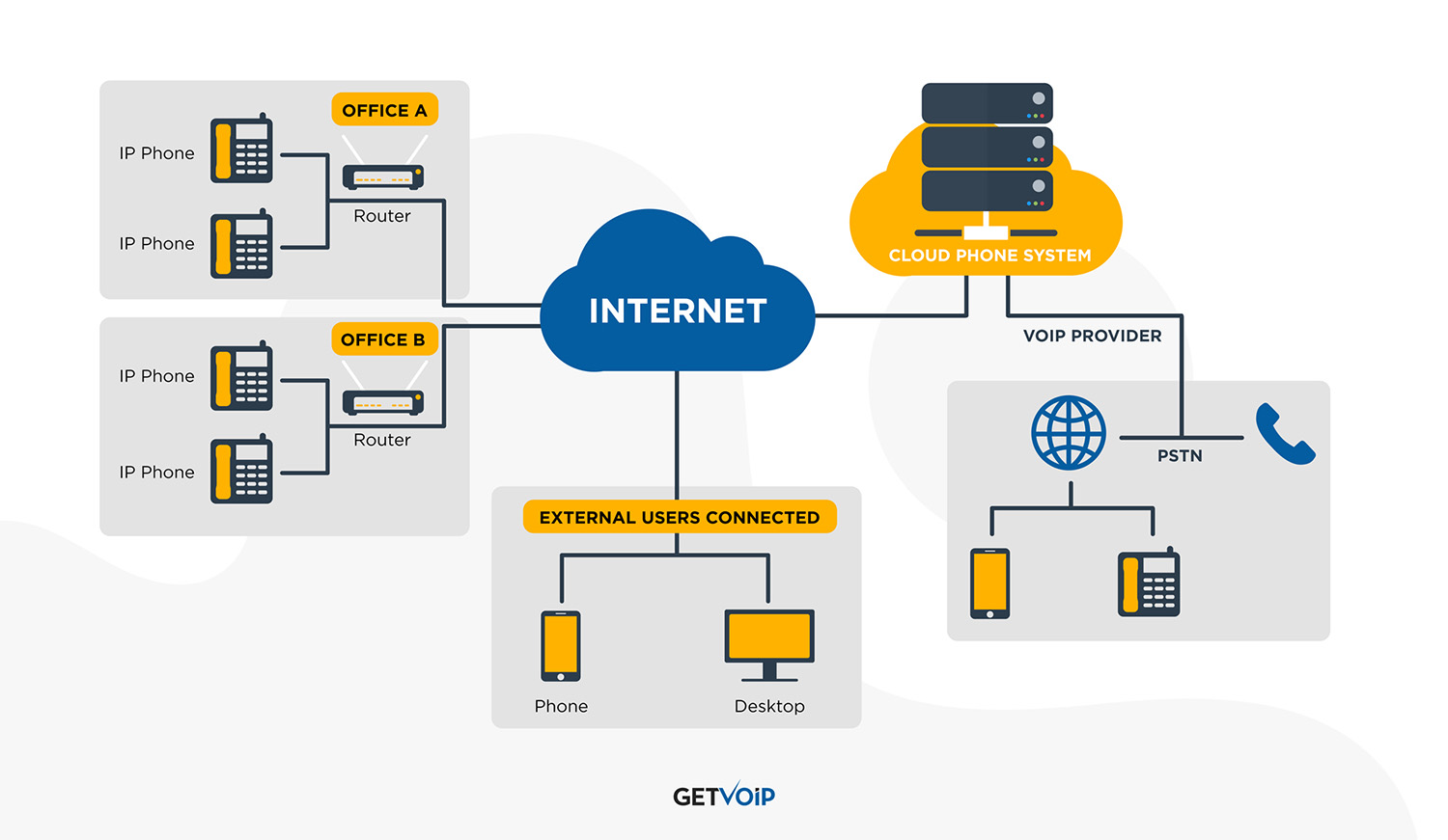 What Is a Cloud Phone System
