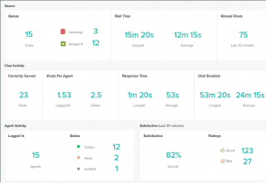 Zendesk Chat Report Overview