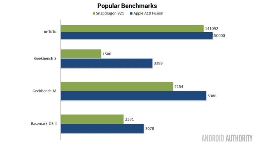 Popular Benchmarks Chart