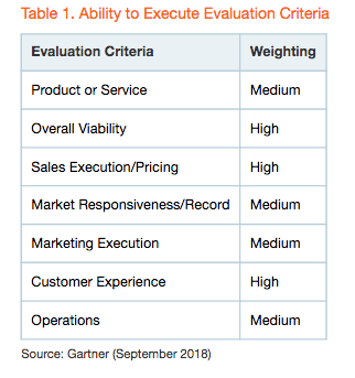 Ability to Execute Evaluation Criteria