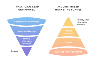 Account-Based Marketing: The Focus in B2B Marketing and Sales