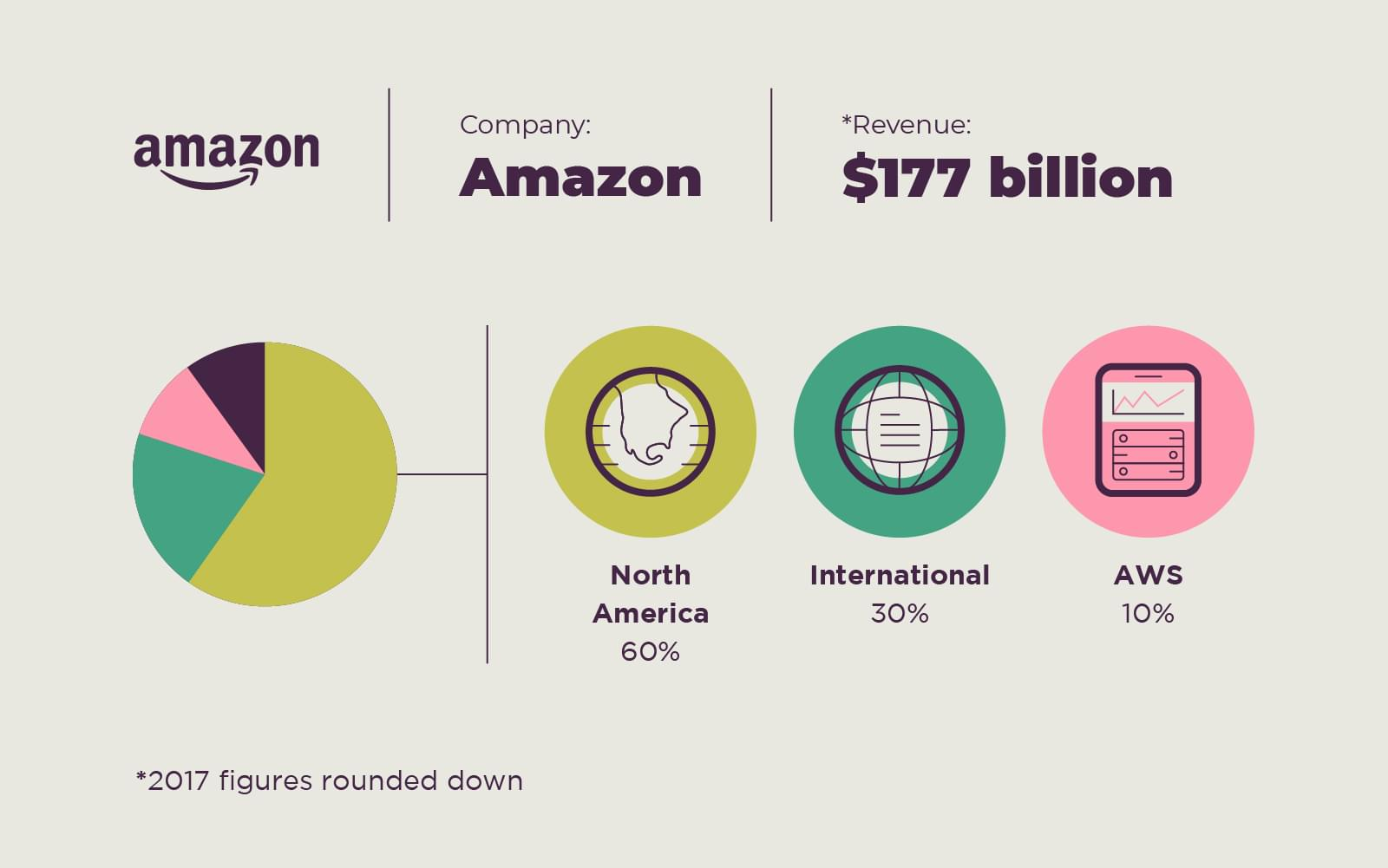 Amazon revenue breakdown by market and Amazon Web Services