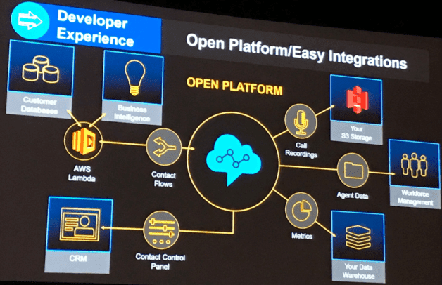 Open Platform Integrations