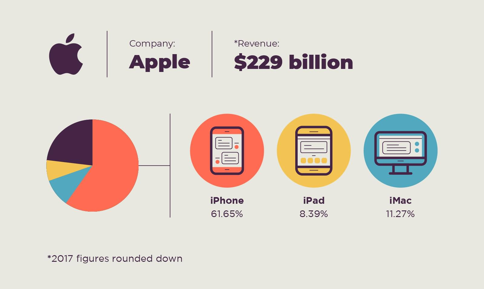 Apple iPhone carries the large majority of revenue