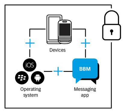 Blackberry App Diagram