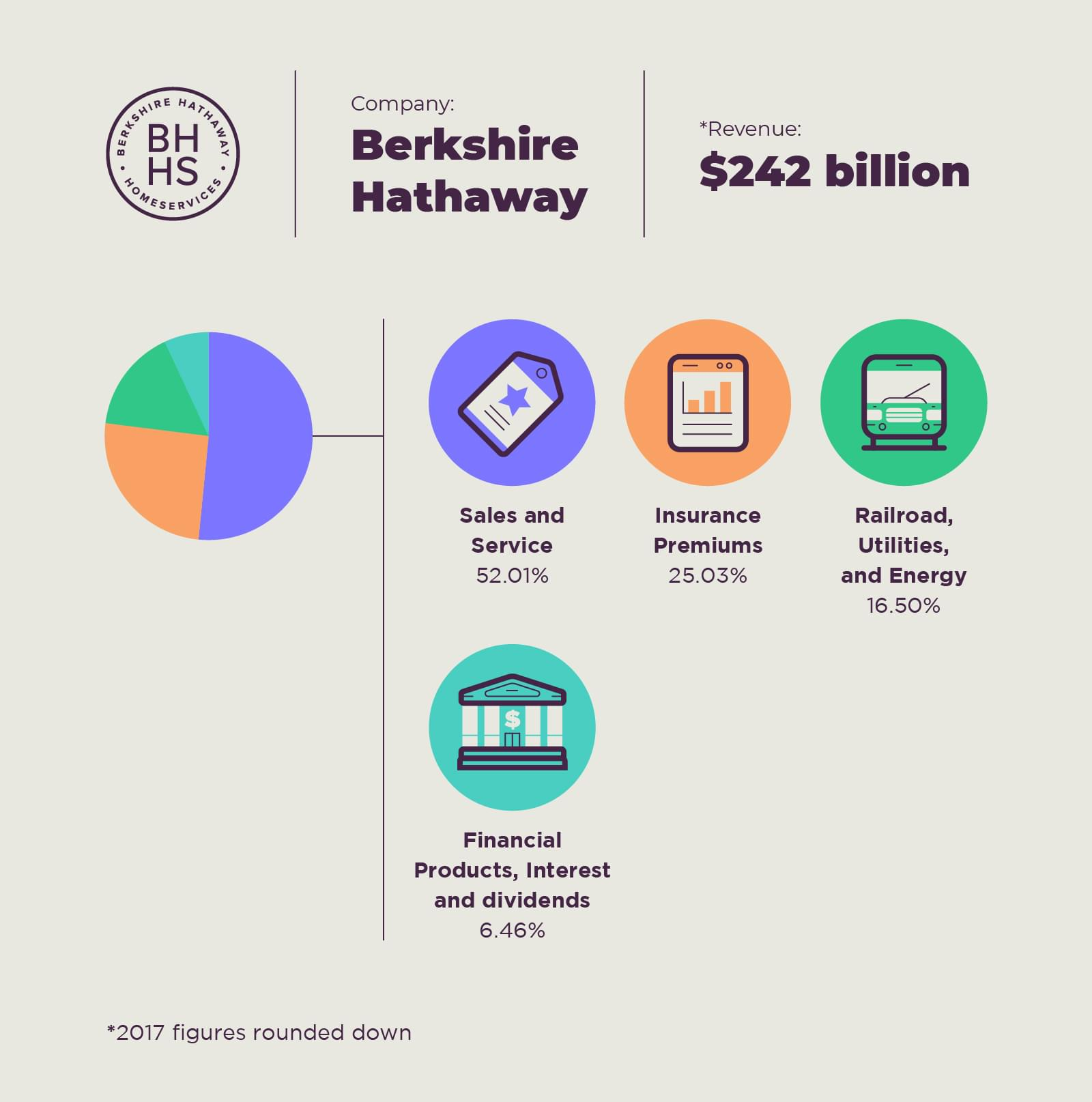 Revenue streams of Warren Buffett's Berkshire Hathaway
