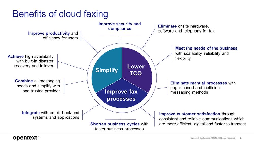 Best Cloud fax Platforms