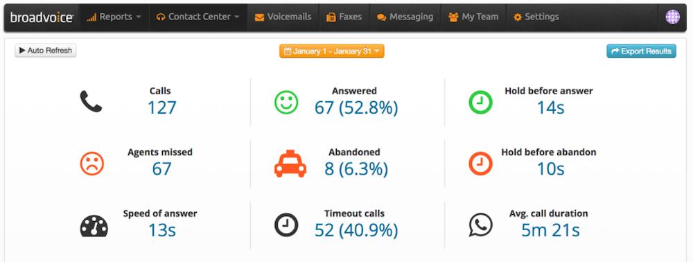 Call center agent KPIs