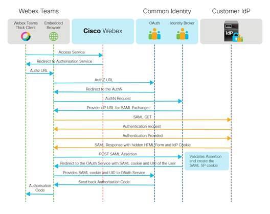 Microsoft Teams vs Webex Teams: The Ultimate Showdown in