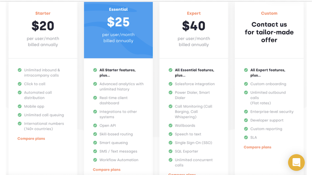 CloudTalk Pricing