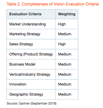 Completeness of Vision Evaluation Criteria