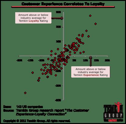 Customer Experience Correlates to Loyalty
