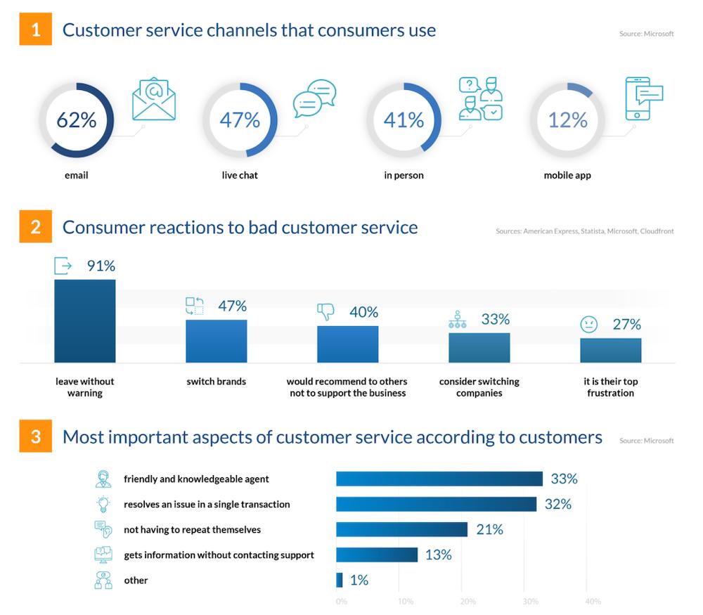 Customer Service Stats