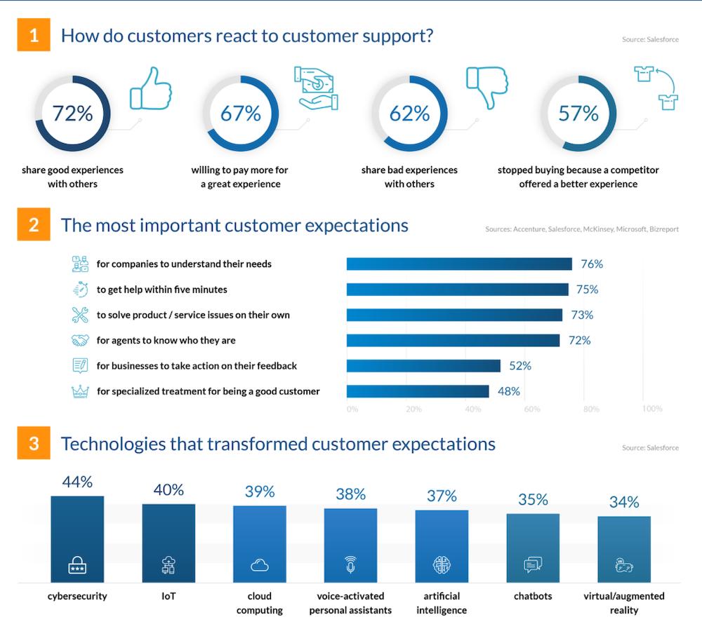 Customer Support Statistics