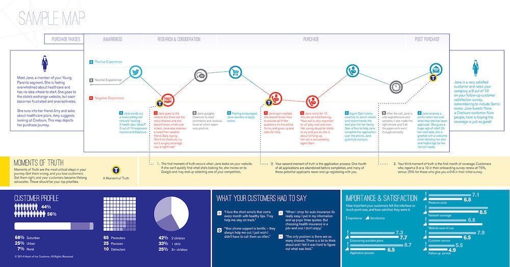 Customer Touchpoints Map