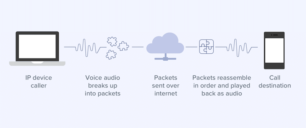 Data Packets VoIP