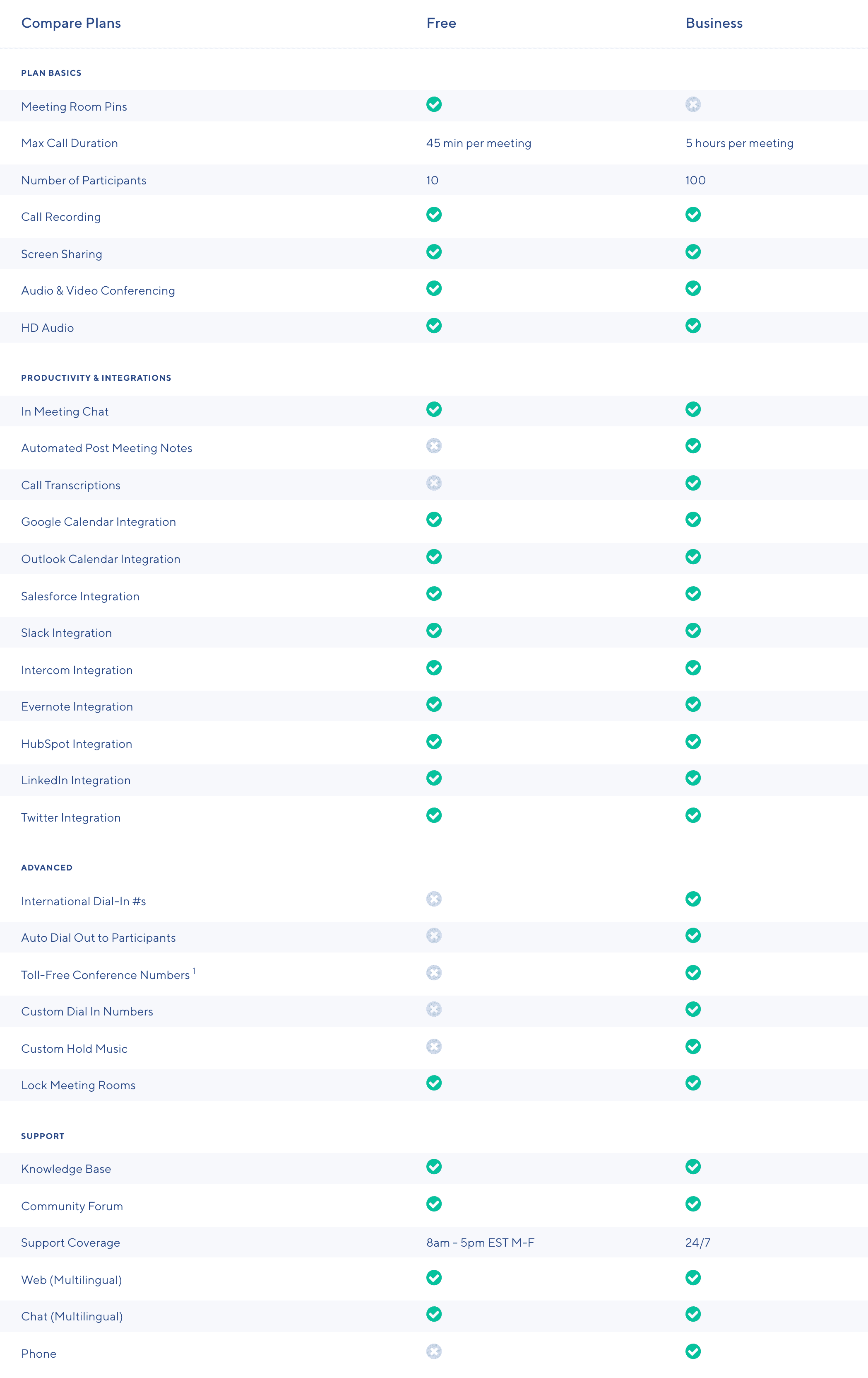 UberConferencing Side-by-Side Feature Comparison
