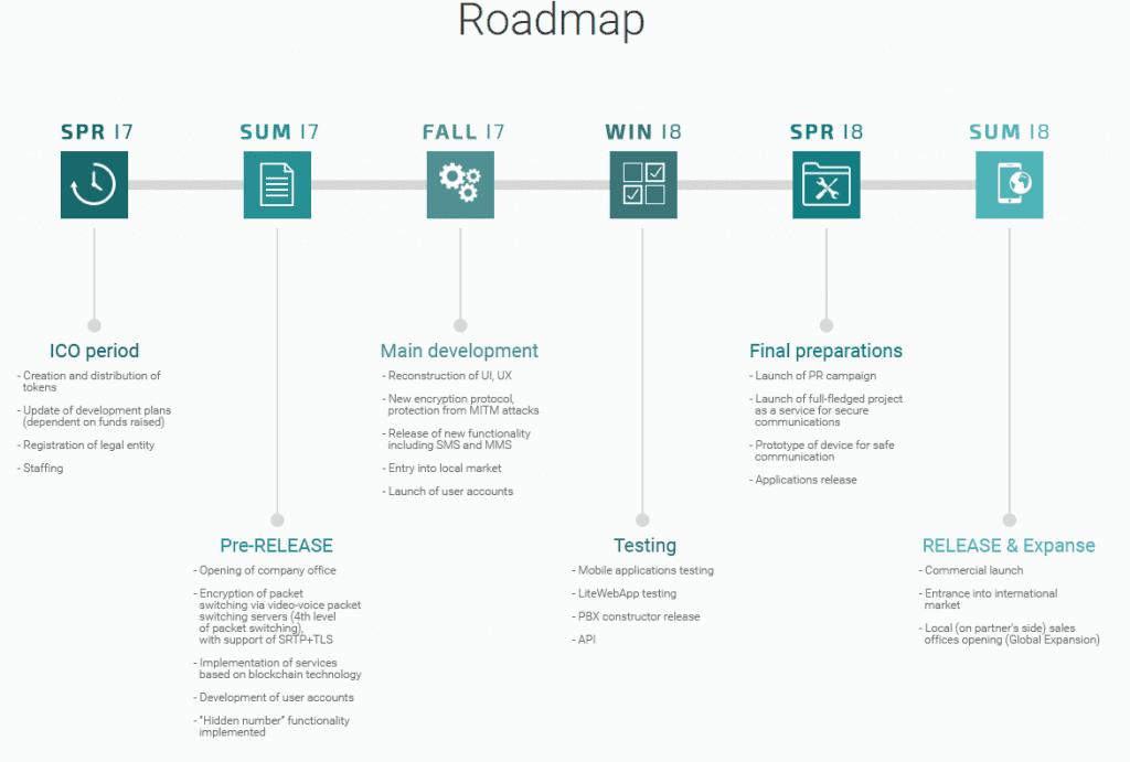 EncryptoTel Roadmap